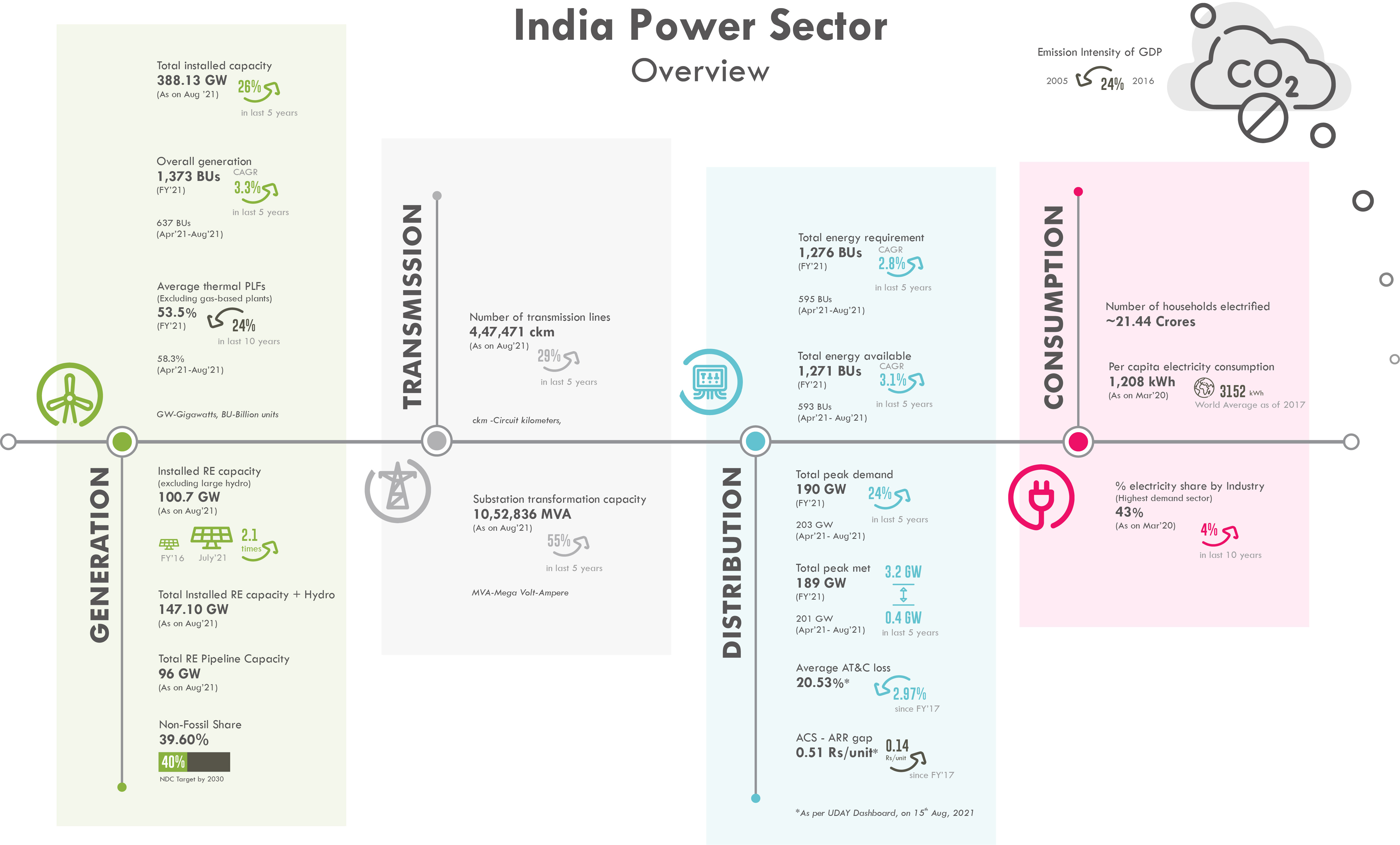 India Power Sector Overview
